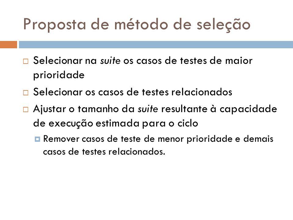 Proposta de método de seleção Selecionar na suite os casos de testes de maior prioridade Selecionar os casos de testes relacionados Ajustar o tamanho