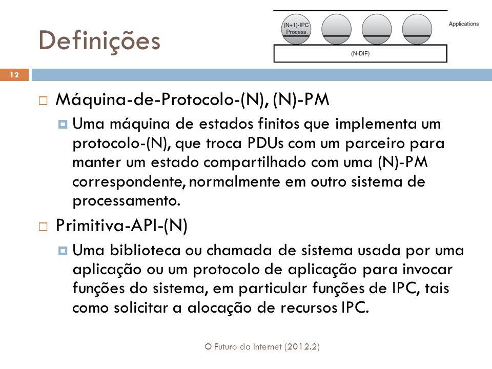 Definições O Futuro da Internet (2012.2) 12 Máquina-de-Protocolo-(N), (N)-PM Uma máquina de estados finitos que implementa um protocolo-(N), que troca