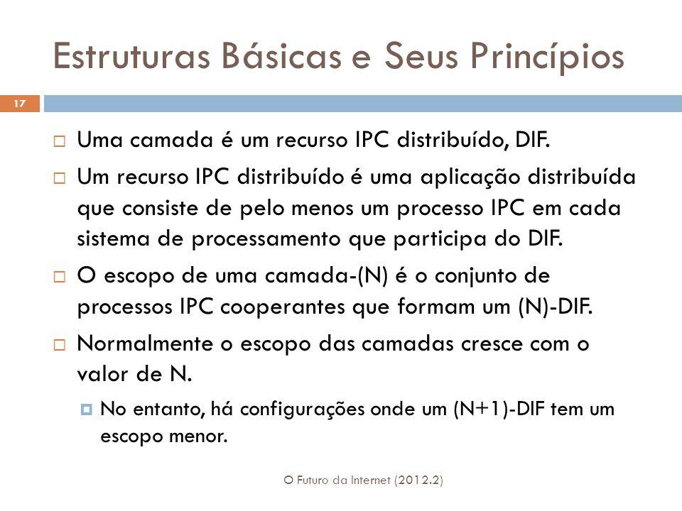 Estruturas Básicas e Seus Princípios O Futuro da Internet (2012.2) 17 Uma camada é um recurso IPC distribuído, DIF. Um recurso IPC distribuído é uma a