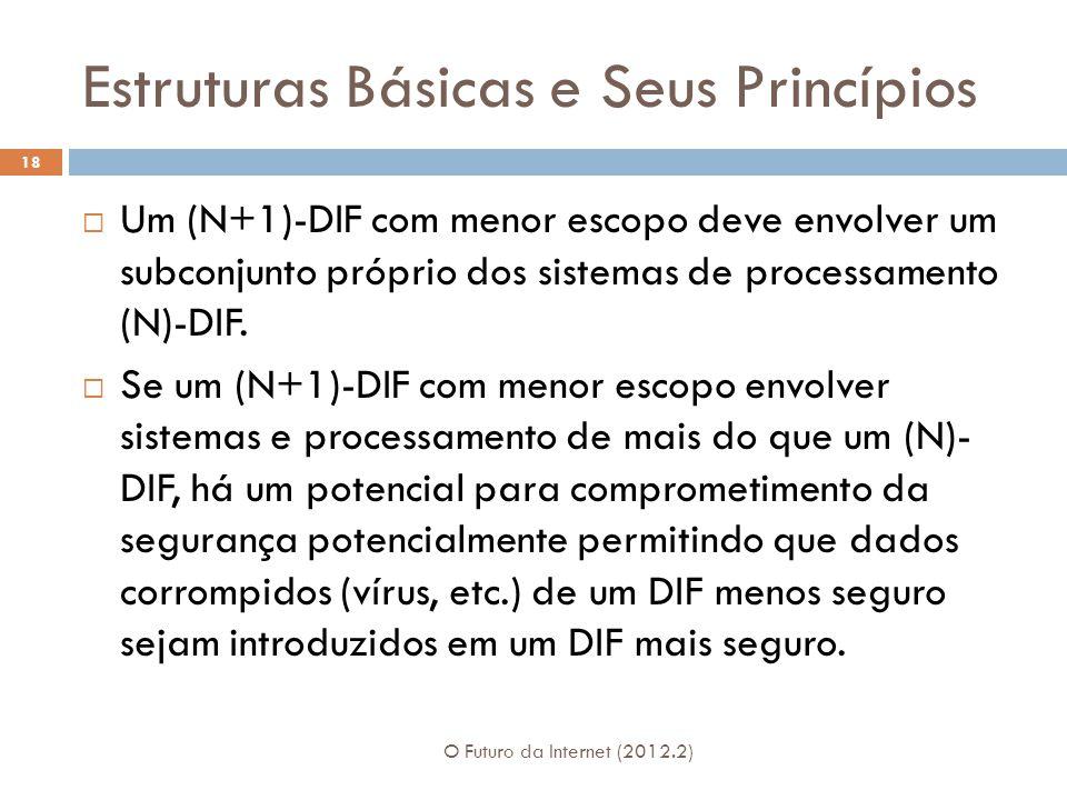 Estruturas Básicas e Seus Princípios O Futuro da Internet (2012.2) 18 Um (N+1)-DIF com menor escopo deve envolver um subconjunto próprio dos sistemas