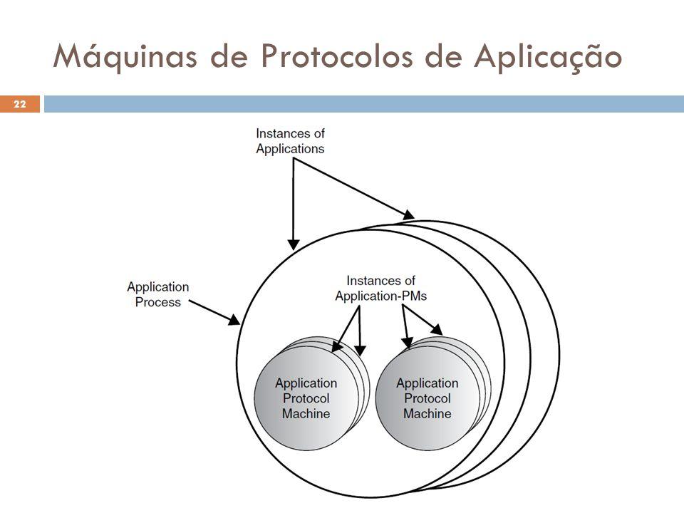 Máquinas de Protocolos de Aplicação O Futuro da Internet (2012.2) 22