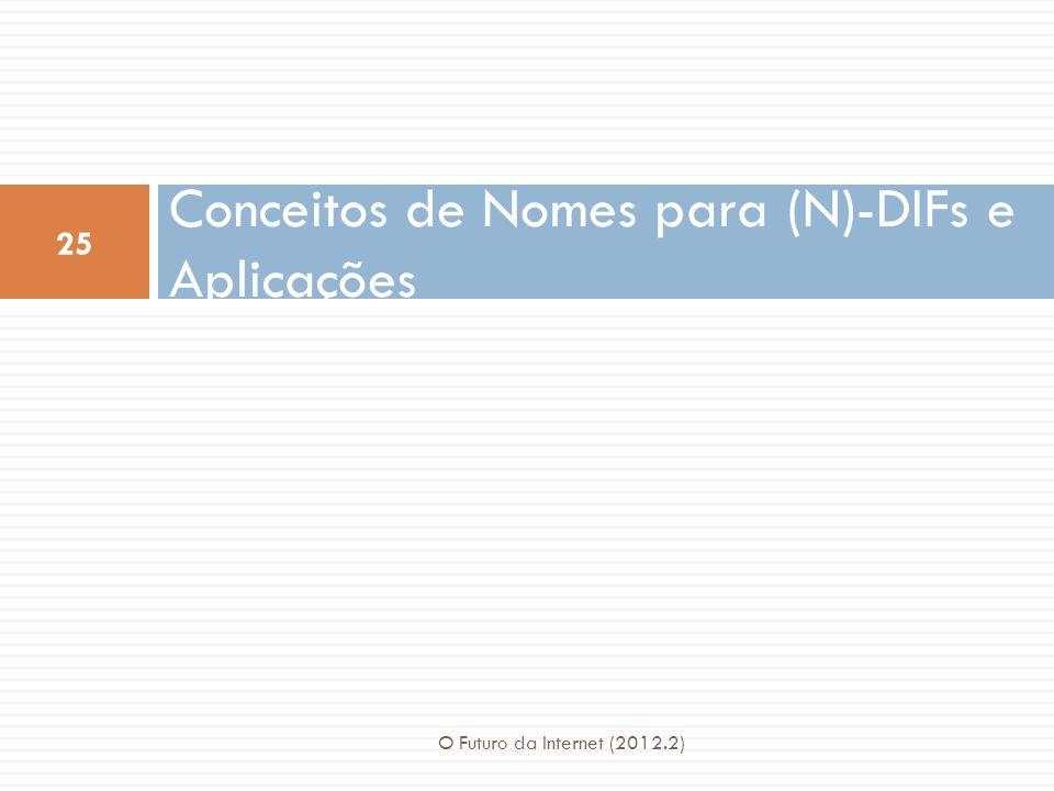 Conceitos de Nomes para (N)-DIFs e Aplicações 25 O Futuro da Internet (2012.2)