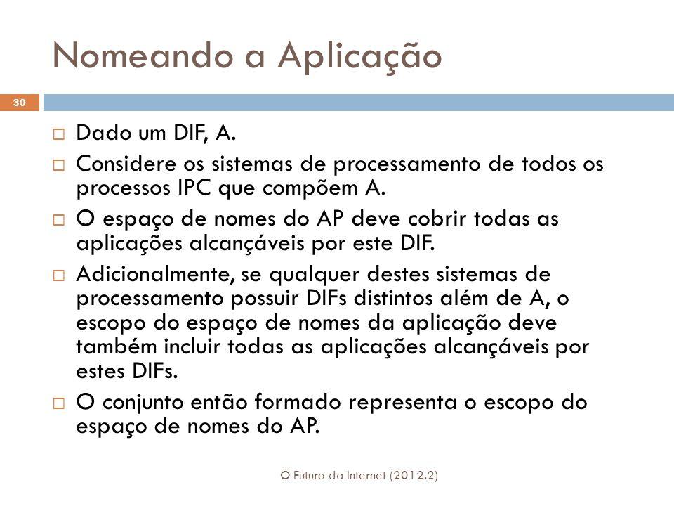 Nomeando a Aplicação O Futuro da Internet (2012.2) 30 Dado um DIF, A. Considere os sistemas de processamento de todos os processos IPC que compõem A.