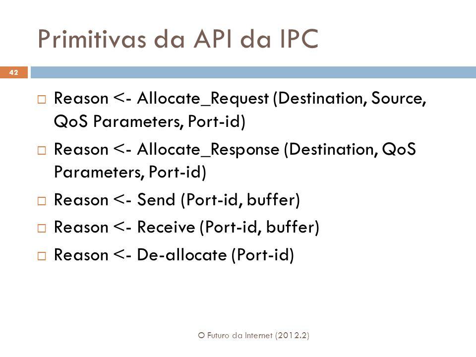 Primitivas da API da IPC O Futuro da Internet (2012.2) 42 Reason <- Allocate_Request (Destination, Source, QoS Parameters, Port-id) Reason <- Allocate