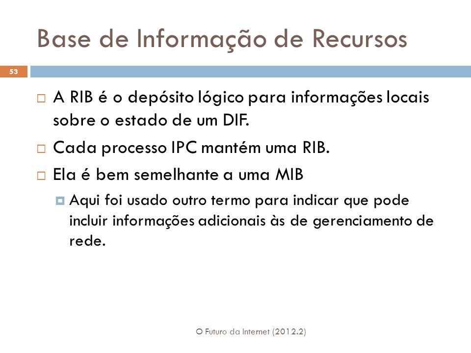 Base de Informação de Recursos O Futuro da Internet (2012.2) 53 A RIB é o depósito lógico para informações locais sobre o estado de um DIF. Cada proce