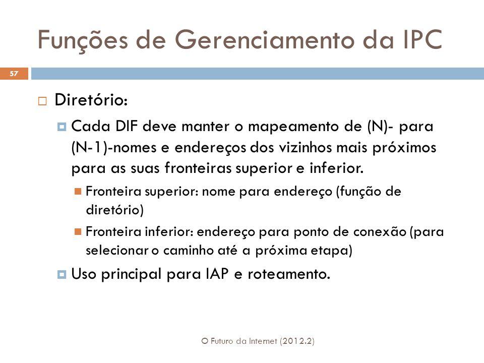 Funções de Gerenciamento da IPC O Futuro da Internet (2012.2) 57 Diretório: Cada DIF deve manter o mapeamento de (N)- para (N-1)-nomes e endereços dos