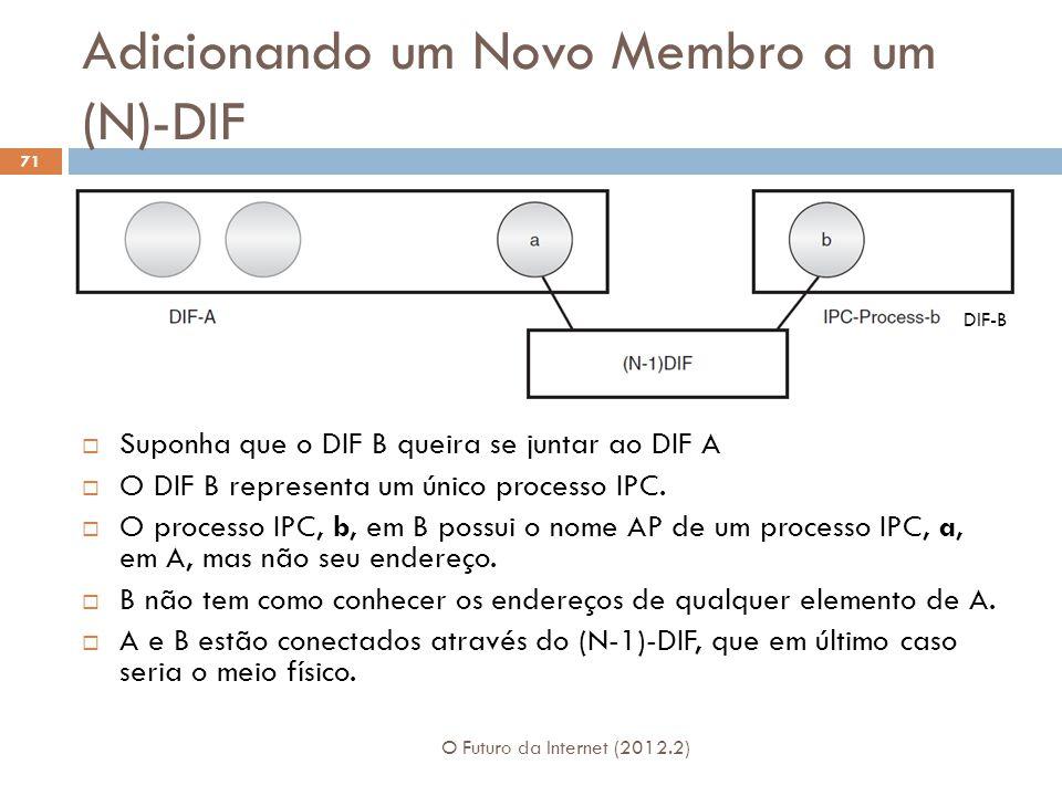 Adicionando um Novo Membro a um (N)-DIF O Futuro da Internet (2012.2) 71 Suponha que o DIF B queira se juntar ao DIF A O DIF B representa um único pro