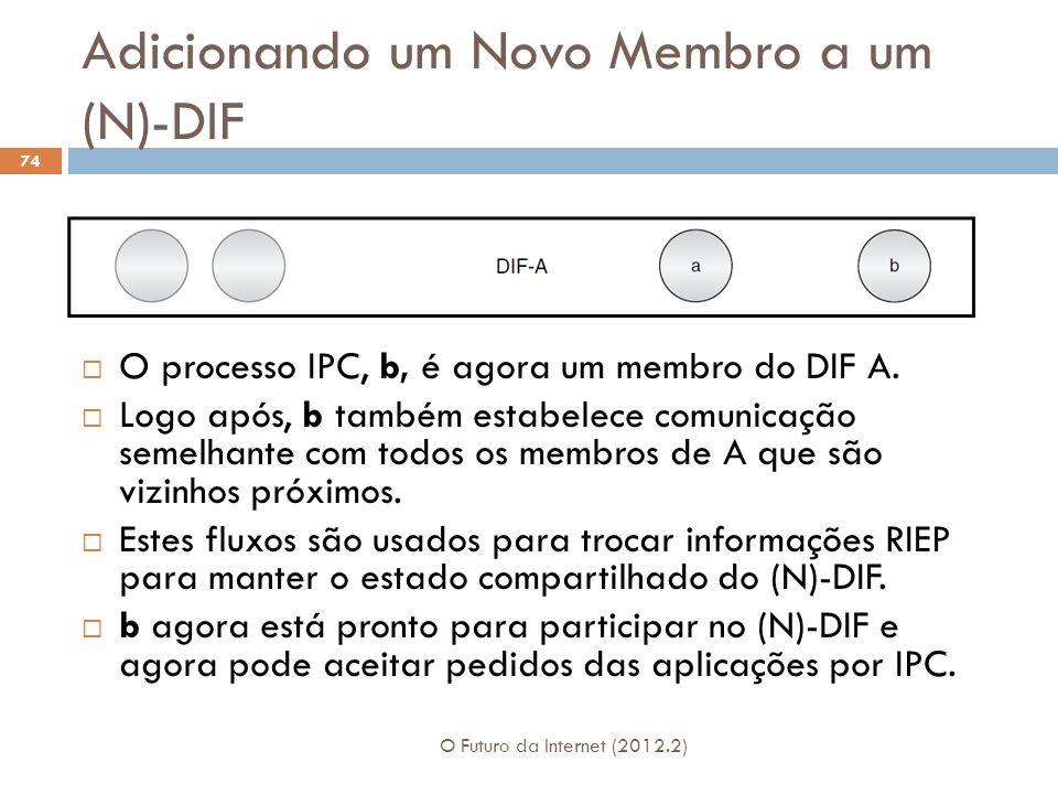 Adicionando um Novo Membro a um (N)-DIF O Futuro da Internet (2012.2) 74 O processo IPC, b, é agora um membro do DIF A. Logo após, b também estabelece