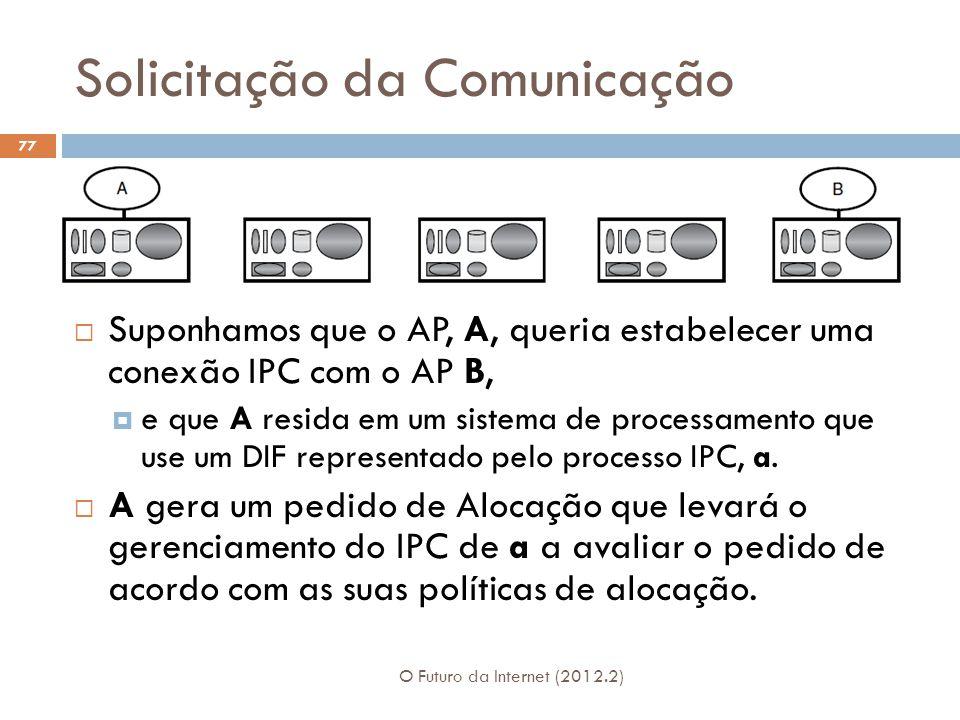 Solicitação da Comunicação O Futuro da Internet (2012.2) 77 Suponhamos que o AP, A, queria estabelecer uma conexão IPC com o AP B, e que A resida em u