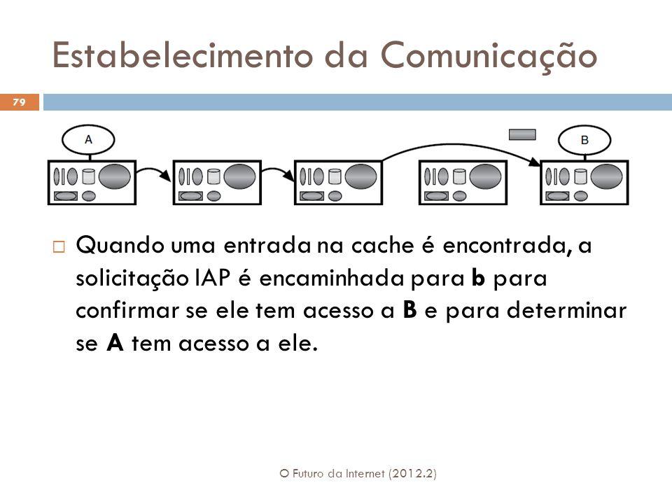 Estabelecimento da Comunicação O Futuro da Internet (2012.2) 79 Quando uma entrada na cache é encontrada, a solicitação IAP é encaminhada para b para