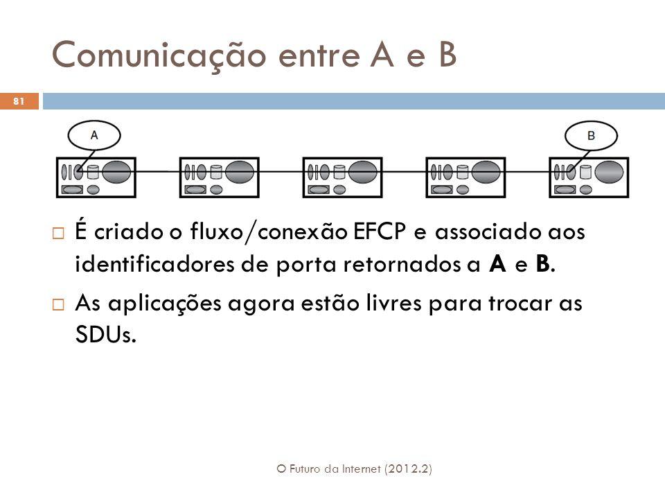 Comunicação entre A e B O Futuro da Internet (2012.2) 81 É criado o fluxo/conexão EFCP e associado aos identificadores de porta retornados a A e B. As