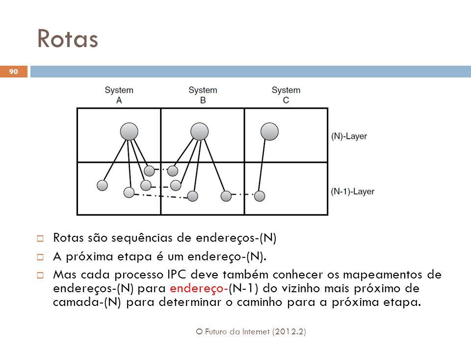 Rotas O Futuro da Internet (2012.2) 90 Rotas são sequências de endereços-(N) A próxima etapa é um endereço-(N). Mas cada processo IPC deve também conh