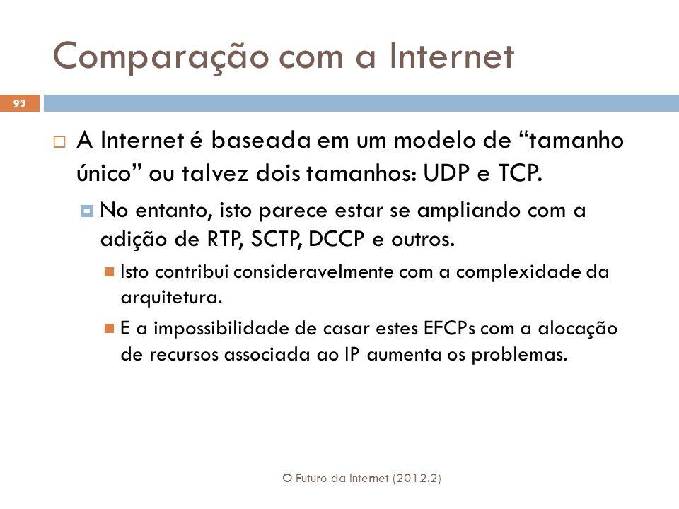 Comparação com a Internet O Futuro da Internet (2012.2) 93 A Internet é baseada em um modelo de tamanho único ou talvez dois tamanhos: UDP e TCP. No e