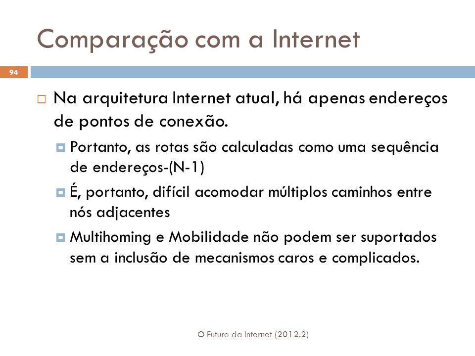 Comparação com a Internet O Futuro da Internet (2012.2) 94 Na arquitetura Internet atual, há apenas endereços de pontos de conexão. Portanto, as rotas