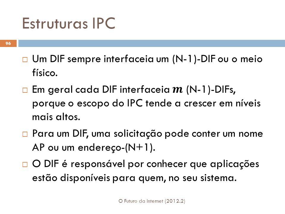 Estruturas IPC O Futuro da Internet (2012.2) 96