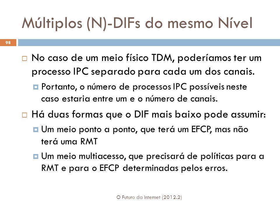 Múltiplos (N)-DIFs do mesmo Nível O Futuro da Internet (2012.2) 98 No caso de um meio físico TDM, poderíamos ter um processo IPC separado para cada um