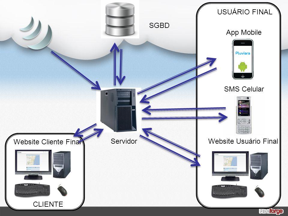 ServidorWebsite Usuário Final Website Cliente Final SGBD CLIENTE USUÁRIO FINAL App Mobile SMS Celular