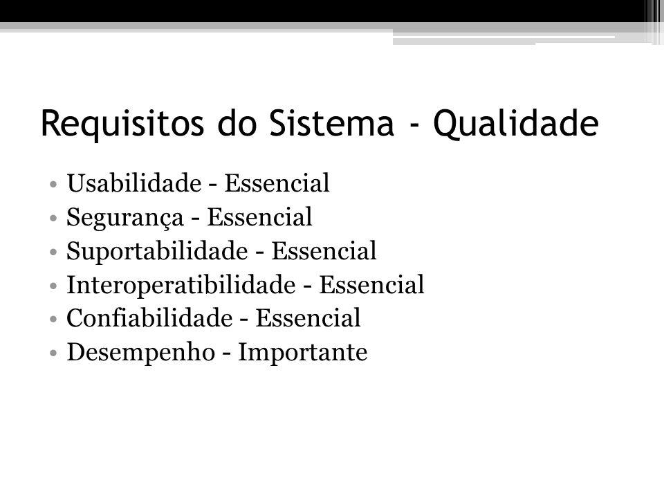 Requisitos do Sistema - Qualidade Usabilidade - Essencial Segurança - Essencial Suportabilidade - Essencial Interoperatibilidade - Essencial Confiabil