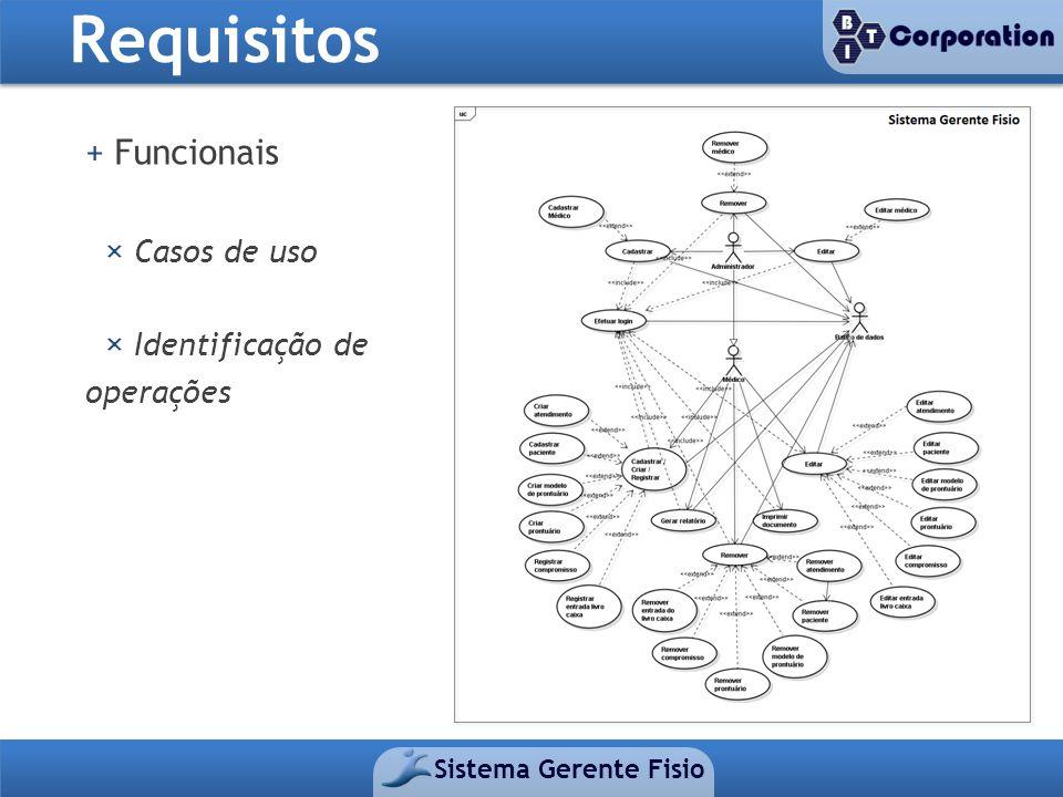 Requisitos Sistema Gerente Fisio + Funcionais × Casos de uso × Identificação de operações
