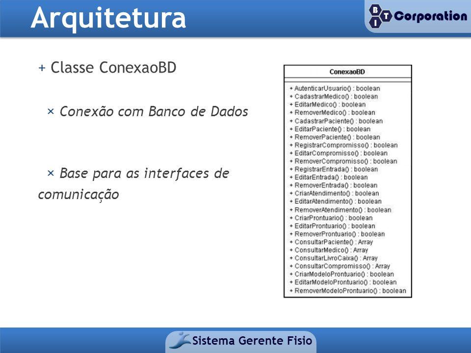 Arquitetura Sistema Gerente Fisio + Classe ConexaoBD × Conexão com Banco de Dados × Base para as interfaces de comunicação