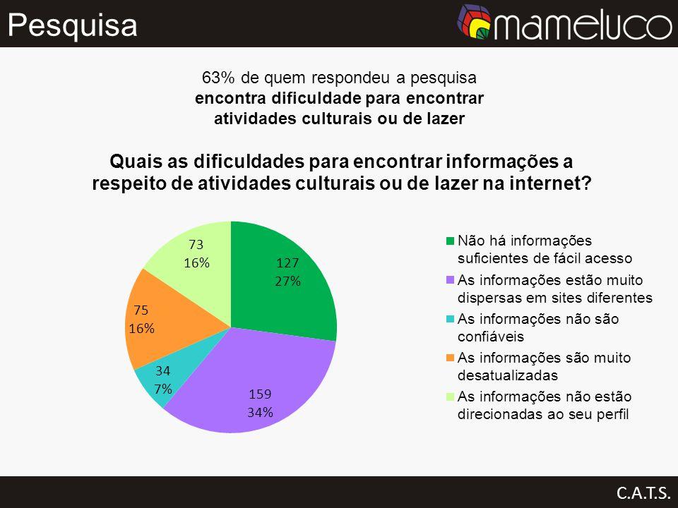 Pesquisa C.A.T.S. 63% de quem respondeu a pesquisa encontra dificuldade para encontrar atividades culturais ou de lazer