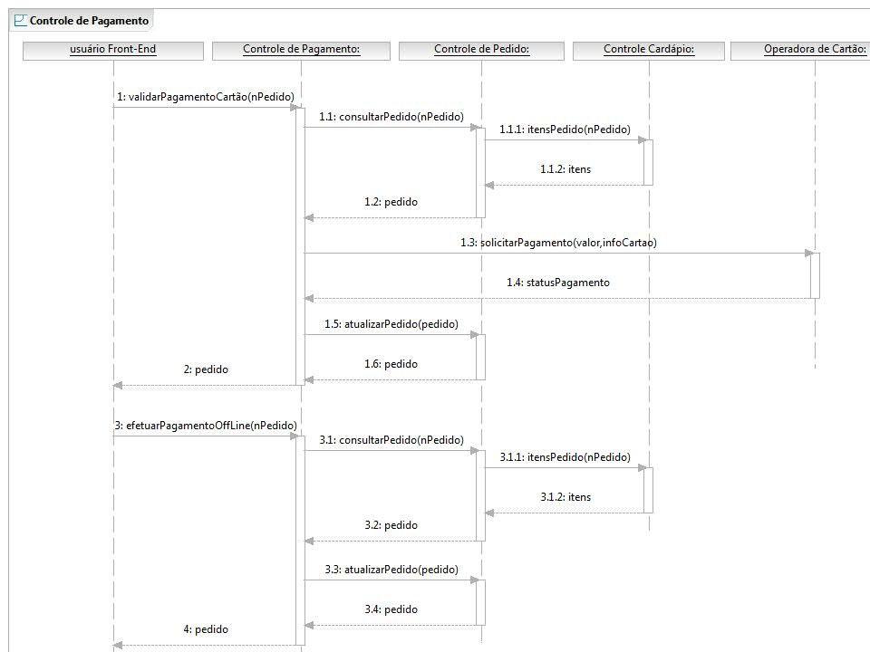 Análise de Serviços Modelo de Interacção dos Serviços - Controle de Pagamento