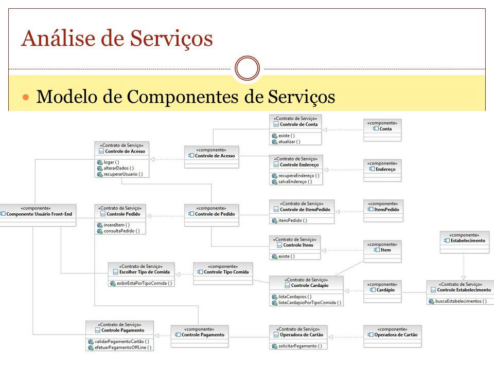 Análise de Serviços Modelo de Componentes de Serviços