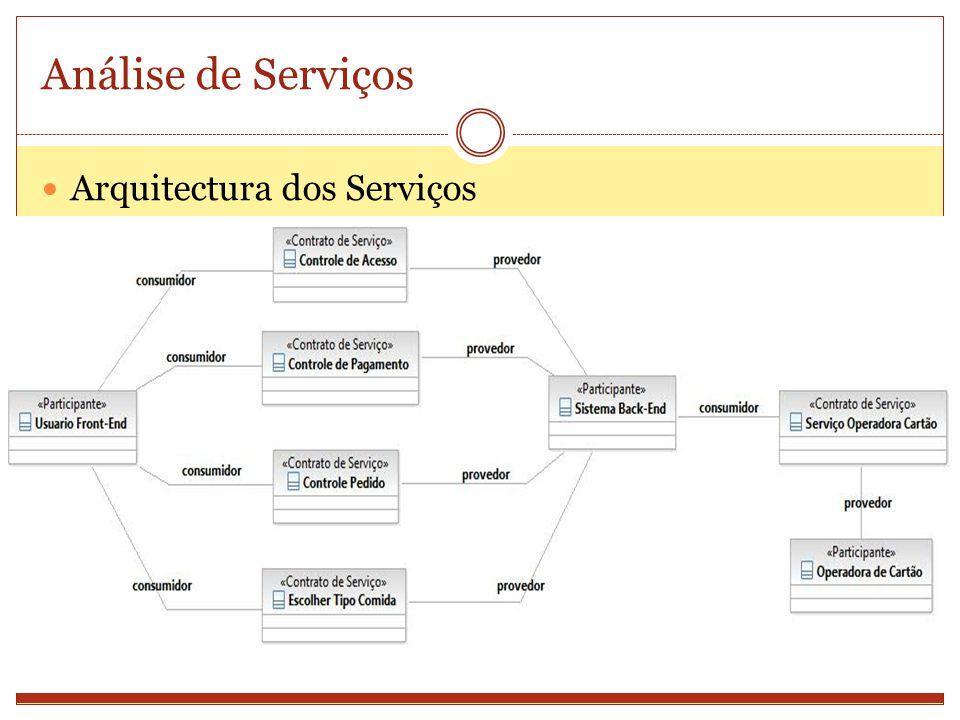 Análise de Serviços Modelo de Interacção dos Serviços - Controle de Acesso