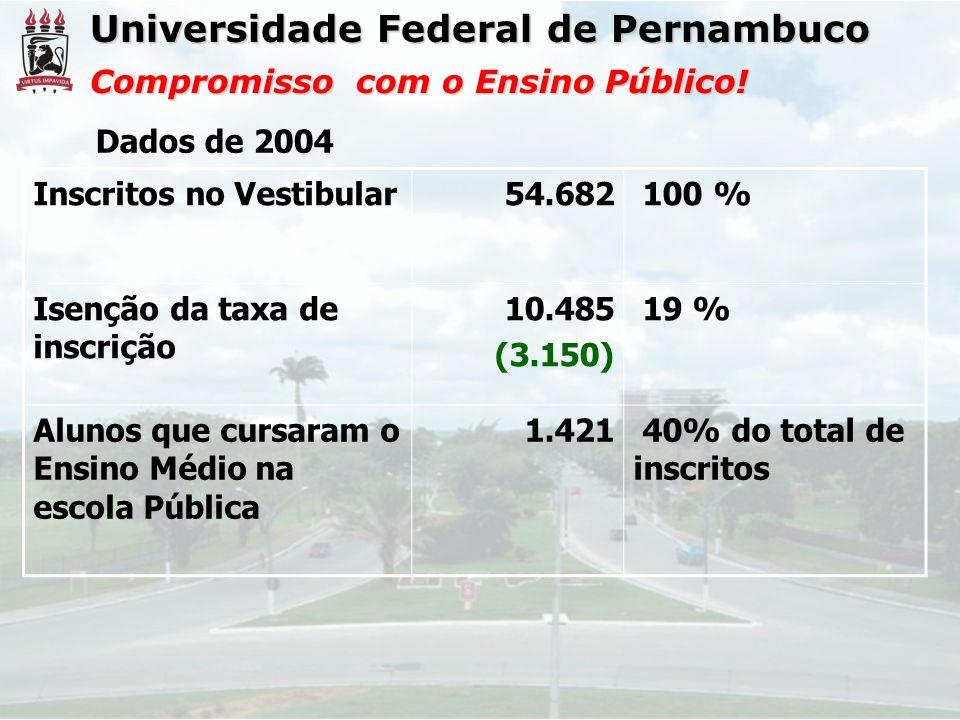Universidade Federal de Pernambuco Compromisso com o Ensino Público! Dados de 2004 Inscritos no Vestibular54.682 100 % Isenção da taxa de inscrição 10