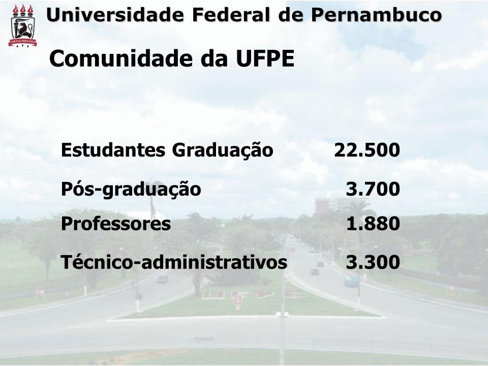 Universidade Federal de Pernambuco Estudantes Graduação22.500 Pós-graduação Professores 3.700 1.880 Técnico-administrativos3.300 Comunidade da UFPE