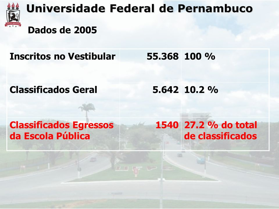 Universidade Federal de Pernambuco Dados de 2005 Inscritos no Vestibular55.368100 % Classificados Geral5.64210.2 % Classificados Egressos da Escola Pública 154027.2 % do total de classificados