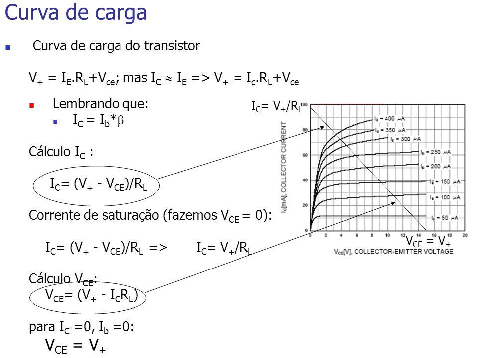 Curva de carga Curva de carga do transistor V + = I E.R L +V ce ; mas I C I E => V + = I c.R L +V ce Lembrando que: I C = I b * Cálculo I C : I C = (V + - V CE )/R L Corrente de saturação (fazemos V CE = 0): I C = (V + - V CE )/R L => I C = V + /R L Cálculo V CE : V CE = (V + - I C R L ) para I C =0, I b =0: V CE = V + I C = V + /R L