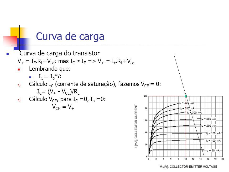 Curva de carga Curva de carga do transistor V + = I E.R L +V ce ; mas I C I E => V + = I c.R L +V ce Lembrando que: I C = I b * a) Cálculo I C (corrente de saturação), fazemos V CE = 0: I C = (V + - V CE )/R L a) Cálculo V CE, para I C =0, I b =0: V CE = V +
