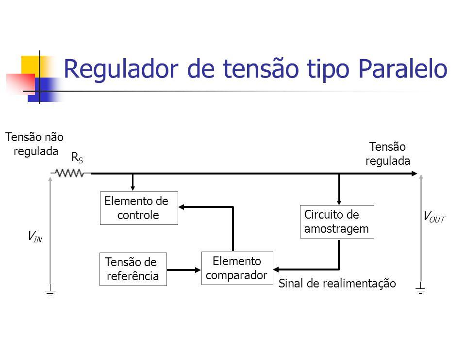 Regulador de tensão tipo Paralelo Tensão de referência Circuito de amostragem Tensão não regulada Tensão regulada Elemento de controle Elemento comparador Sinal de realimentação RSRS V IN V OUT