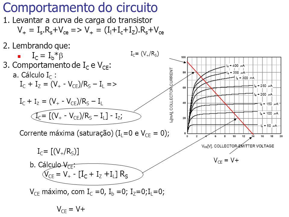 V CE = V+ I C = (V + /R S ) Comportamento do circuito 1.