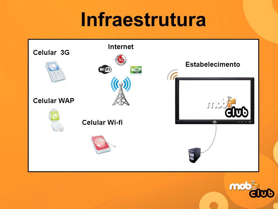 Internet Estabelecimento Celular Wi-fi Celular 3G Celular WAP Infraestrutura