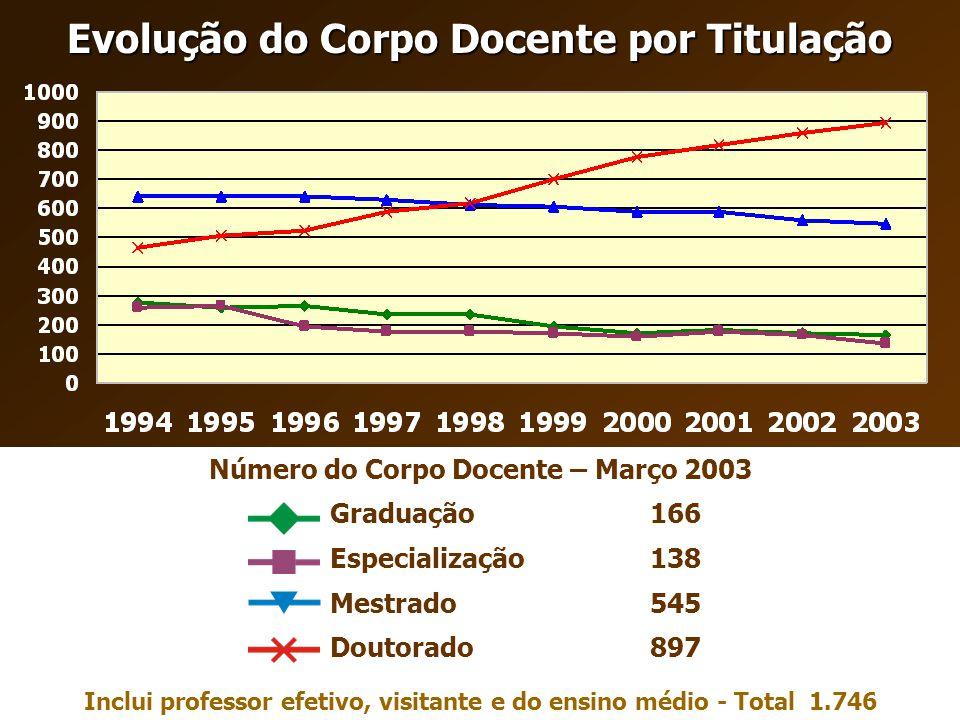Evolução do Corpo Docente por Titulação Número do Corpo Docente – Março 2003 897Doutorado 545Mestrado 138Especialização 166Graduação Inclui professor