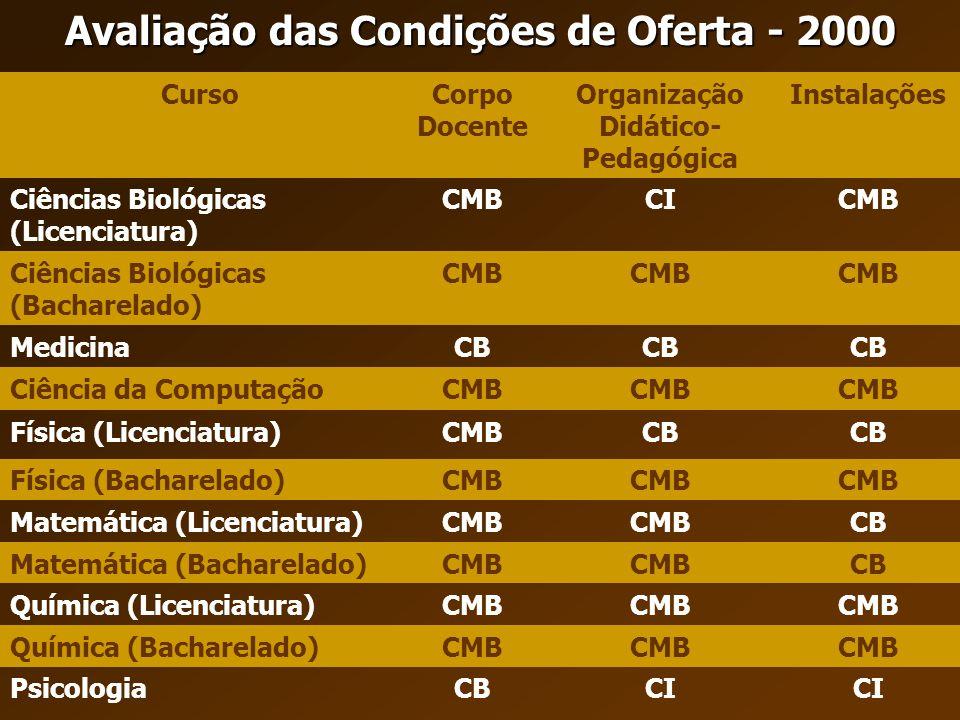CursoCorpo Docente Organização Didático- Pedagógica Instalações Ciências Biológicas (Licenciatura) CMBCICMB Ciências Biológicas (Bacharelado) CMB Medi