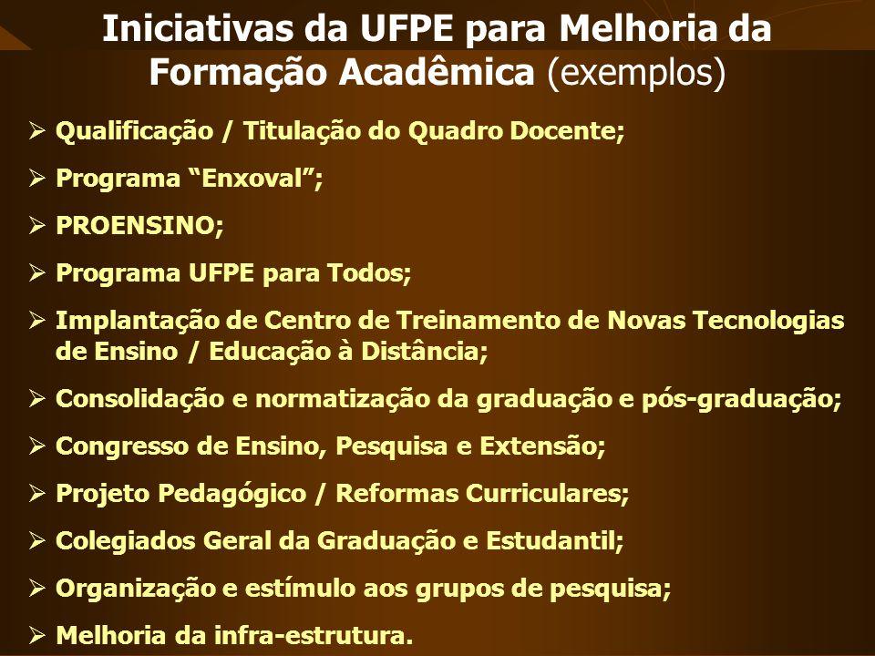 Qualificação / Titulação do Quadro Docente; Programa Enxoval; PROENSINO; Programa UFPE para Todos; Implantação de Centro de Treinamento de Novas Tecno