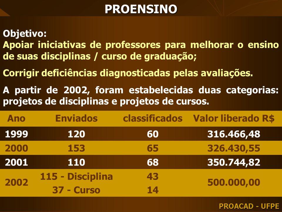 PROENSINO AnoEnviadosclassificadosValor liberado R$ 199912060316.466,48 200015365326.430,55 200111068350.744,82 2002 115 - Disciplina 37 - Curso 43 14