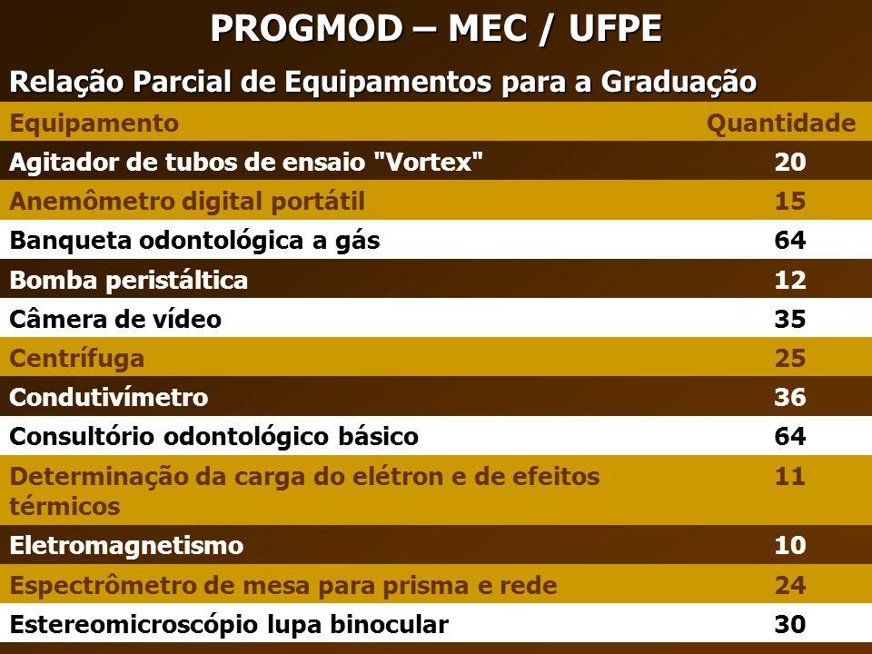 PROGMOD – MEC / UFPE EquipamentoQuantidade Agitador de tubos de ensaio
