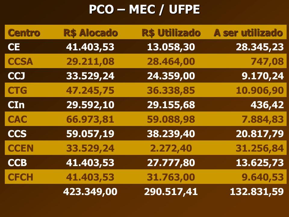 PCO – MEC / UFPE Centro R$ Alocado R$ Utilizado A ser utilizado CE41.403,5313.058,3028.345,23 CCSA29.211,0828.464,00747,08 CCJ33.529,2424.359,009.170,