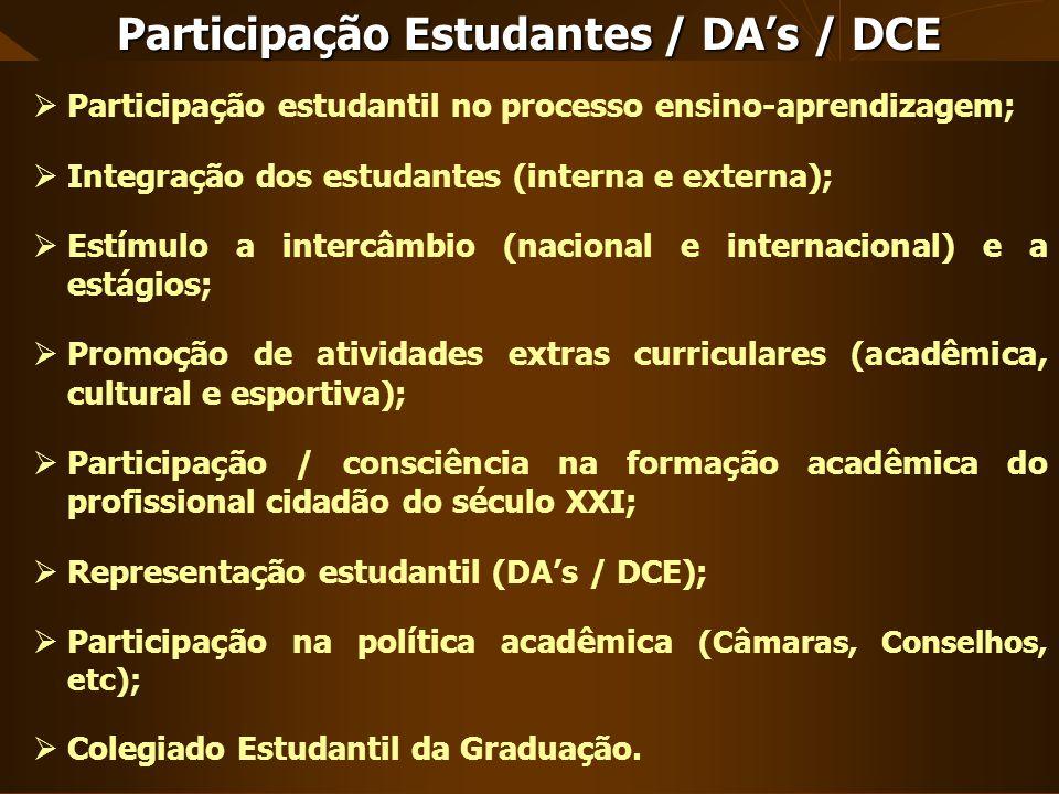 Participação estudantil no processo ensino-aprendizagem; Integração dos estudantes (interna e externa); Estímulo a intercâmbio (nacional e internacion