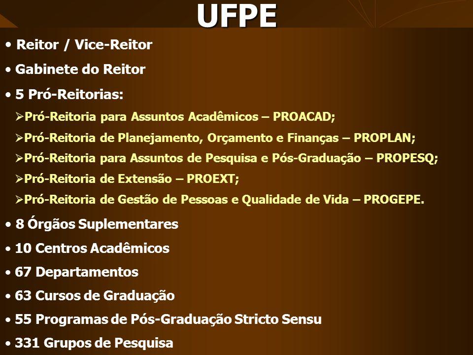 Reitor / Vice-Reitor Gabinete do Reitor 5 Pró-Reitorias: Pró-Reitoria para Assuntos Acadêmicos – PROACAD; Pró-Reitoria de Planejamento, Orçamento e Fi