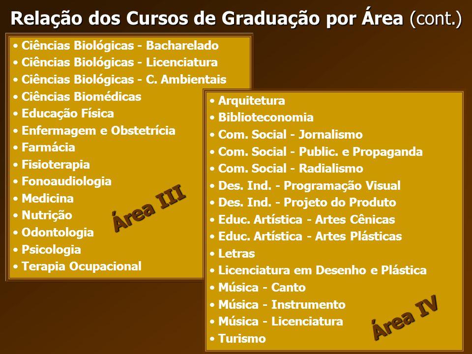 Relação dos Cursos de Graduação por Área (cont.) Ciências Biológicas - Bacharelado Ciências Biológicas - Licenciatura Ciências Biológicas - C. Ambient