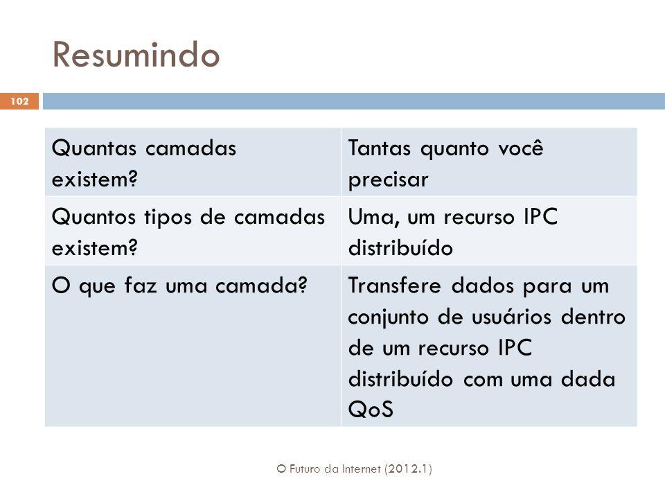 Resumindo O Futuro da Internet (2012.1) 102 Quantas camadas existem? Tantas quanto você precisar Quantos tipos de camadas existem? Uma, um recurso IPC