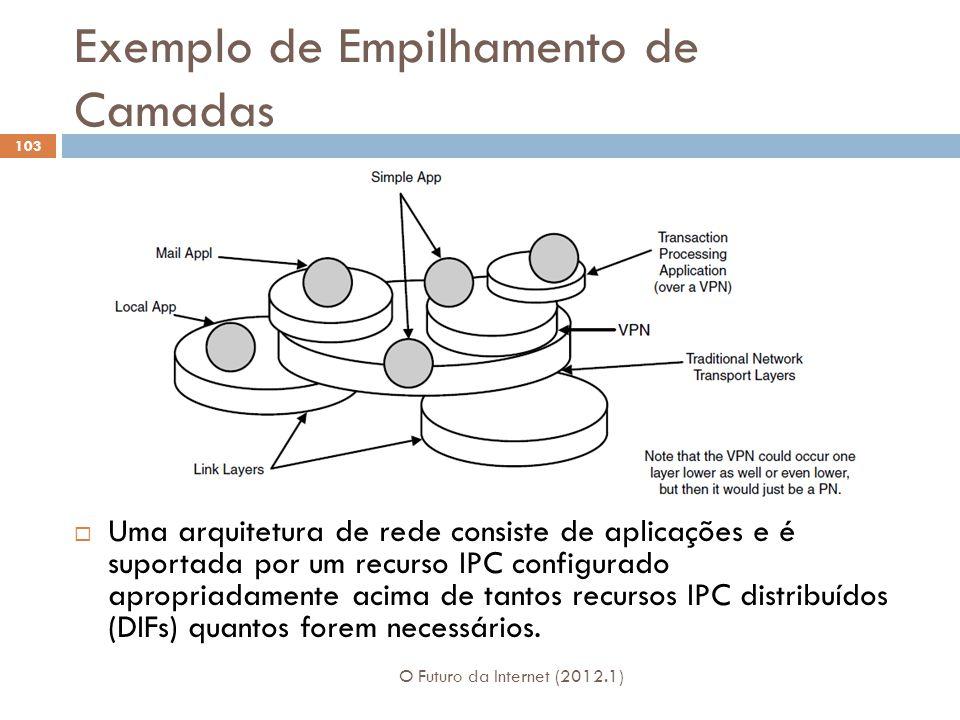 Exemplo de Empilhamento de Camadas O Futuro da Internet (2012.1) 103 Uma arquitetura de rede consiste de aplicações e é suportada por um recurso IPC c