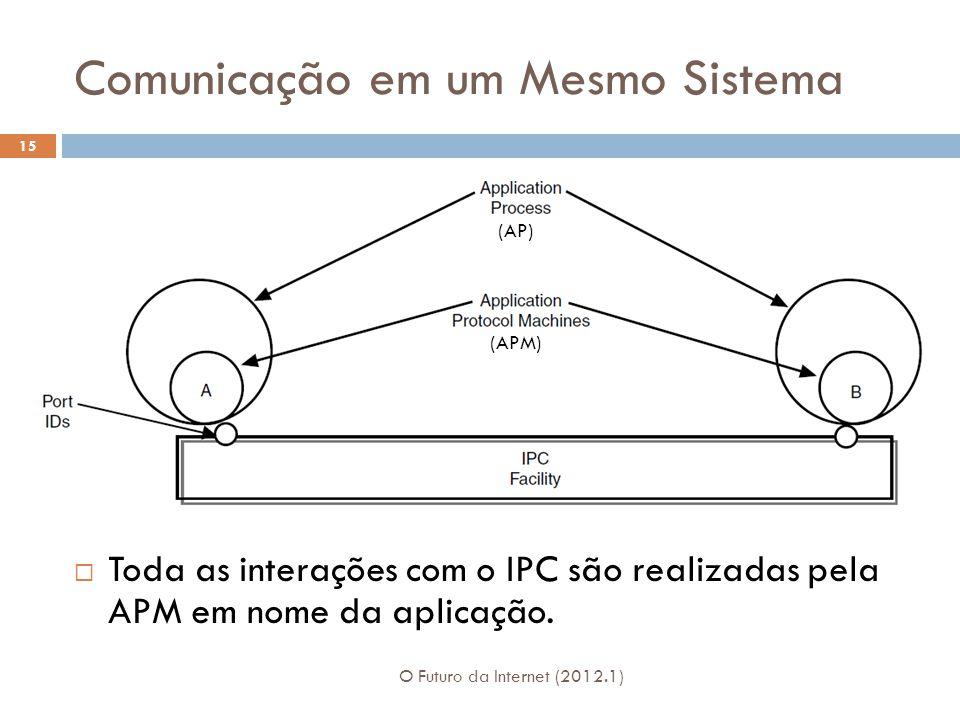 Comunicação em um Mesmo Sistema O Futuro da Internet (2012.1) 15 Toda as interações com o IPC são realizadas pela APM em nome da aplicação. (AP) (APM)