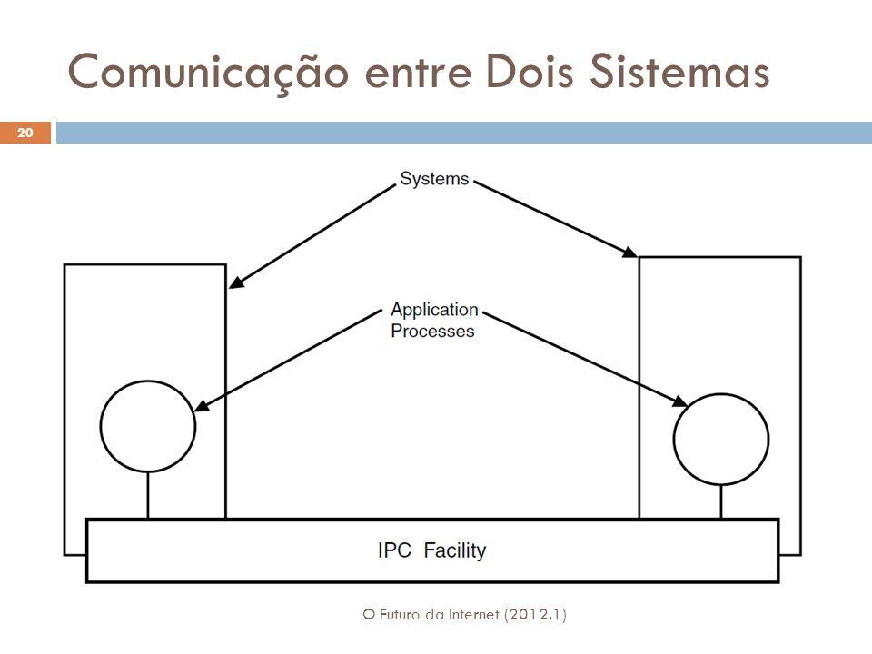 Comunicação entre Dois Sistemas O Futuro da Internet (2012.1) 20