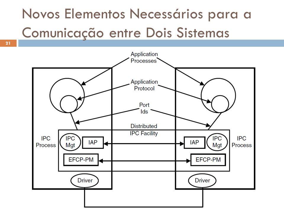 Novos Elementos Necessários para a Comunicação entre Dois Sistemas O Futuro da Internet (2012.1) 21